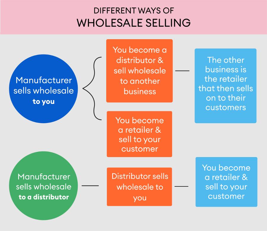 ways of wholesale selling